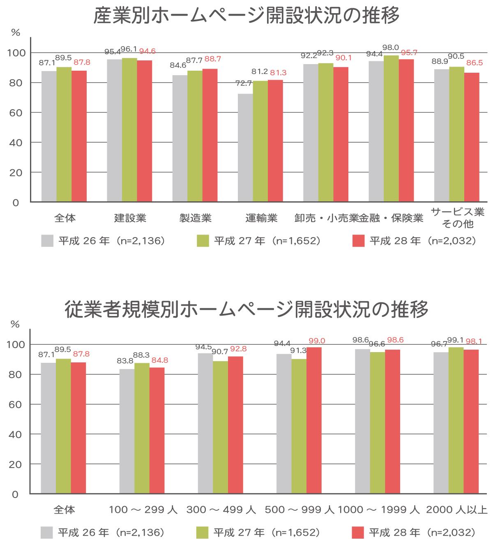 参照:平成28年 通信利用動向調査報告書 総務省 平成29年6月8日