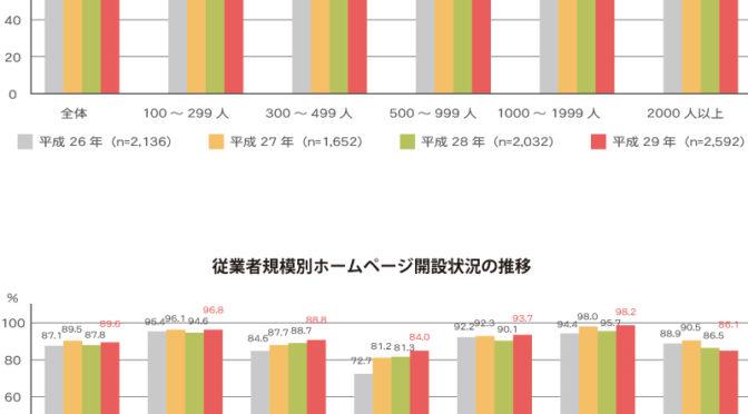 ホームページ開設状況 平成29年 通信利用動向調査報告書 総務省