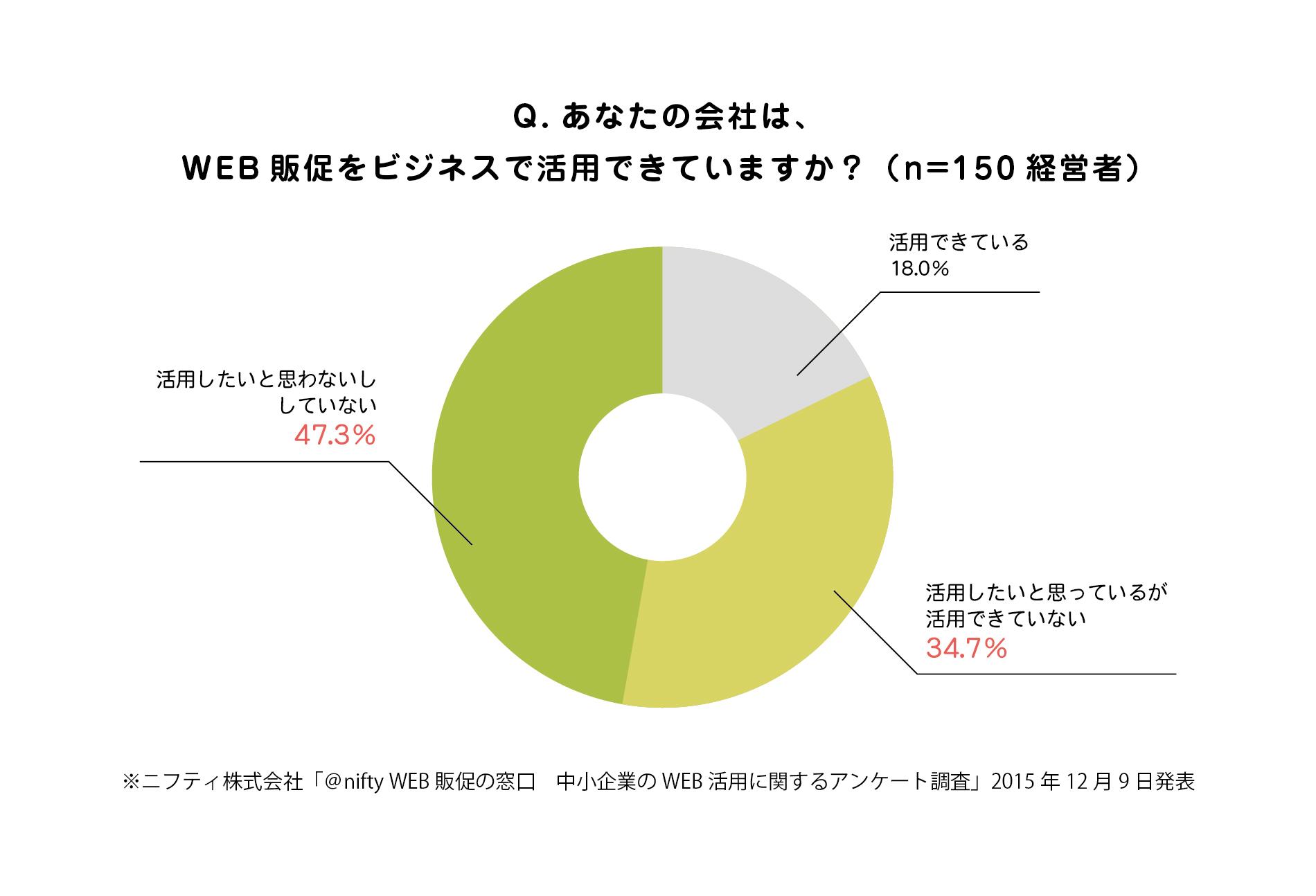 ニフティ株式会社「@nifty WEB販促の窓口 中小企業のWEB活用に関するアンケート調査」