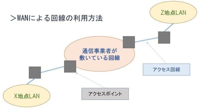 情報セキュリティ - WANの回線利用方法
