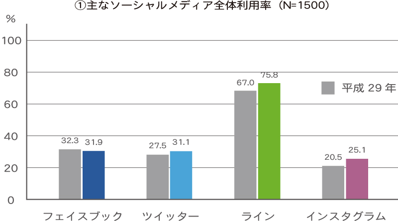 SNS利用率比較