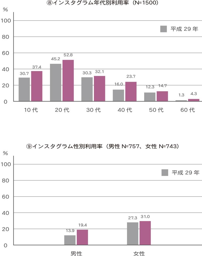 インスタグラム利用率