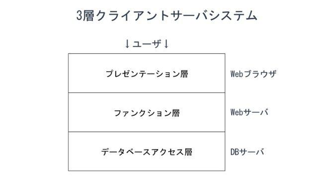 3層クライアントサーバシステム