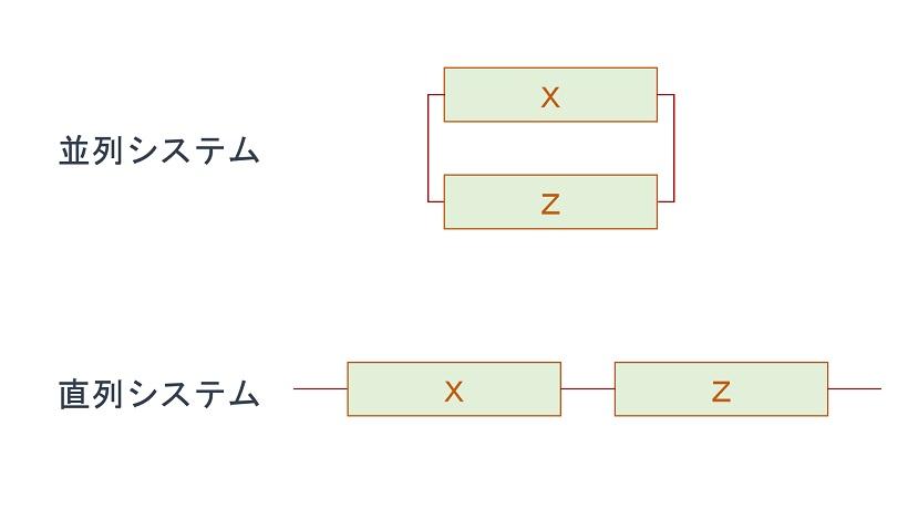 並列システムと直列システム