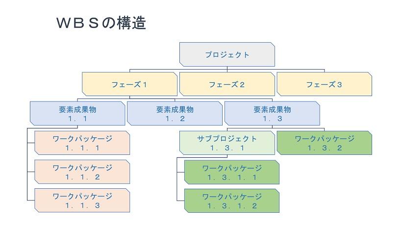 WBSの構造