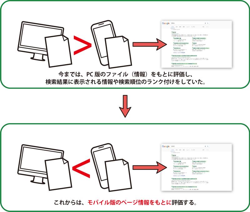モバイル ファースト インデックス
