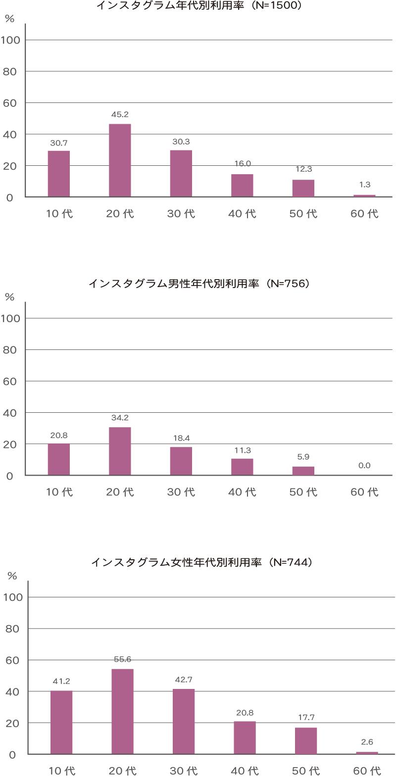 インスタグラム年代別利用率