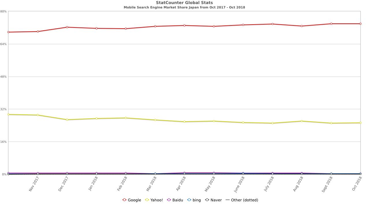 モバイルの検索エンジン利用率