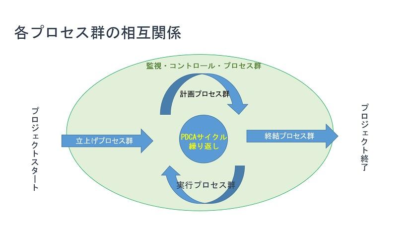 各プロセス群の相互関係
